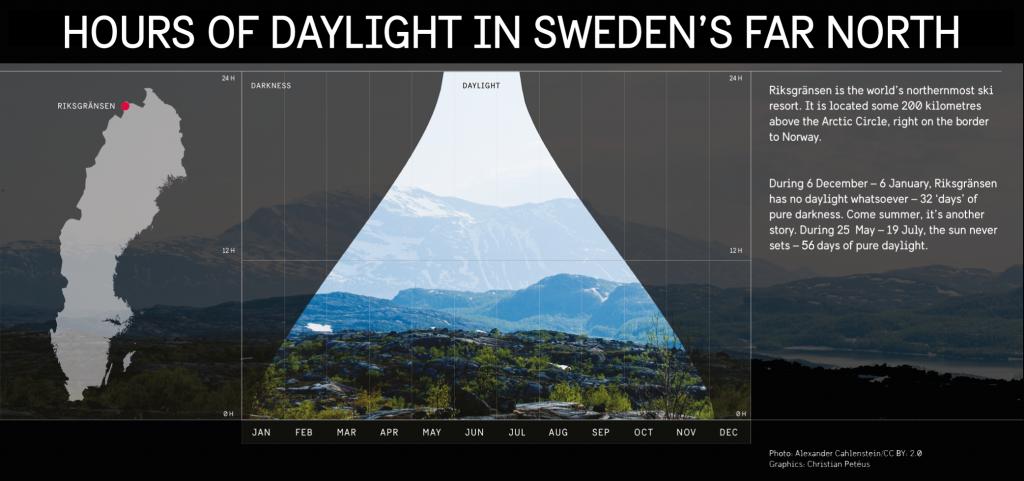 lumière du jour hiver suédois nord
